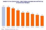 W Święta Polacy są bardziej rozrzutni od większości Europejczyków –  wynika z międzynarodowego badania ING