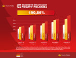 Polacy pobili rekord zakupów internetowych